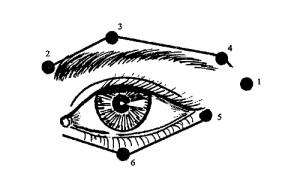 Болезни глаз (рябь, дрожание век, боль)